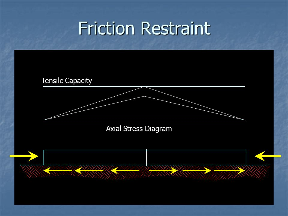 Friction Restraint Tensile Capacity Axial Stress Diagram