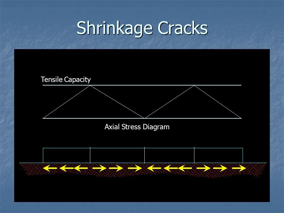 Shrinkage Cracks Tensile Capacity Axial Stress Diagram
