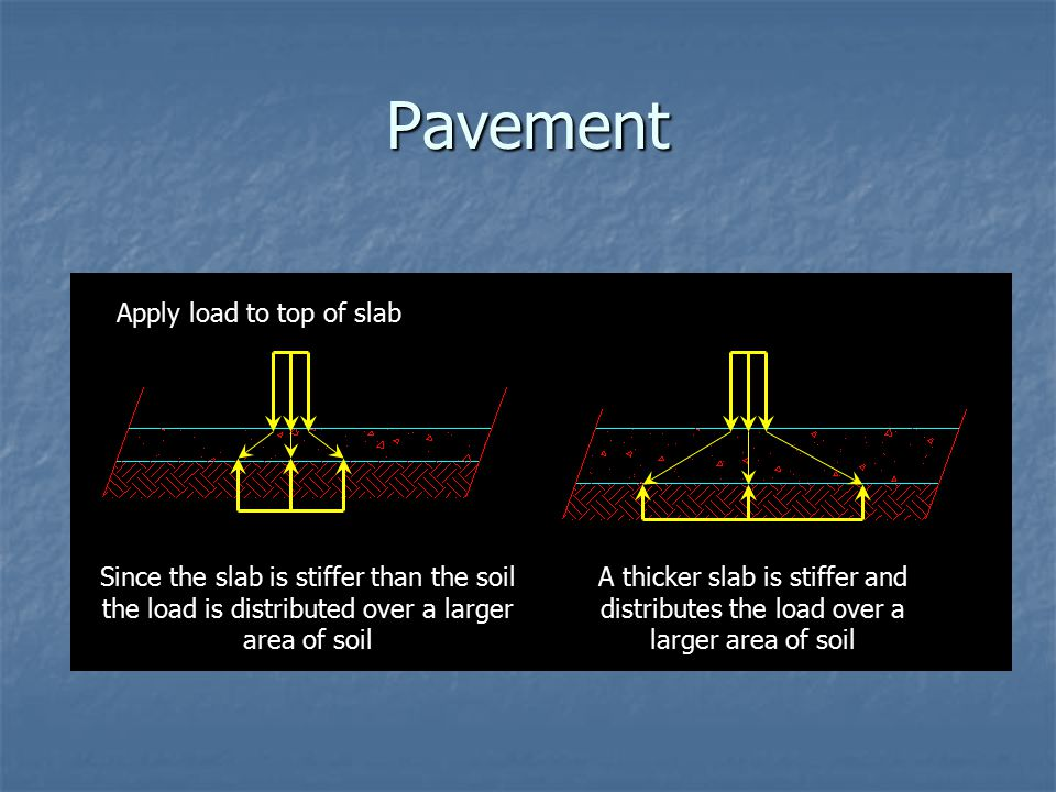 Pavement Apply load to top of slab