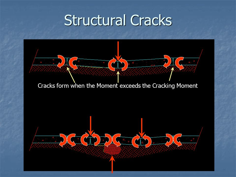 Structural Cracks Cracks form when the Moment exceeds the Cracking Moment