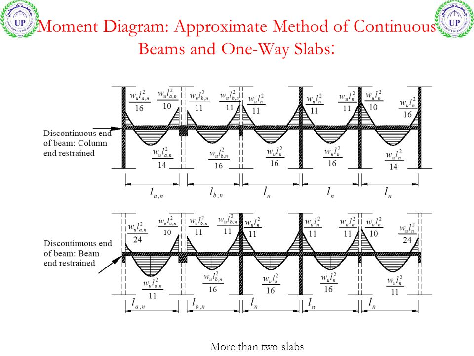 Moment Diagram: Approximate Method of Continuous Beams and One-Way Slabs: