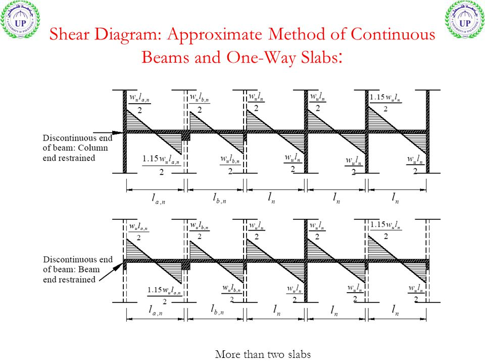 Shear Diagram: Approximate Method of Continuous Beams and One-Way Slabs:
