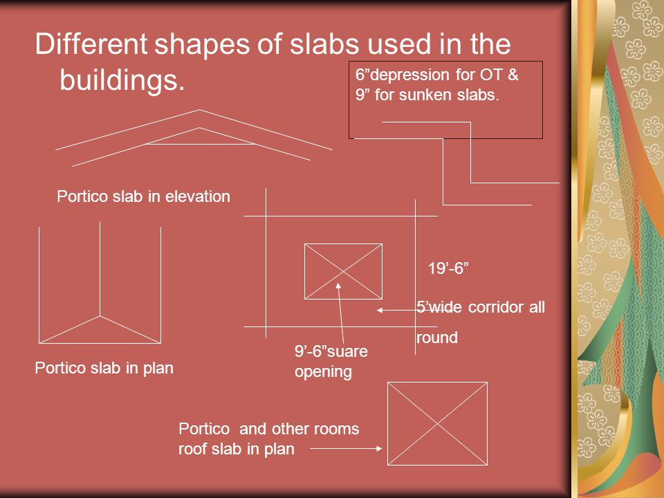 Different shapes of slabs used in the buildings.