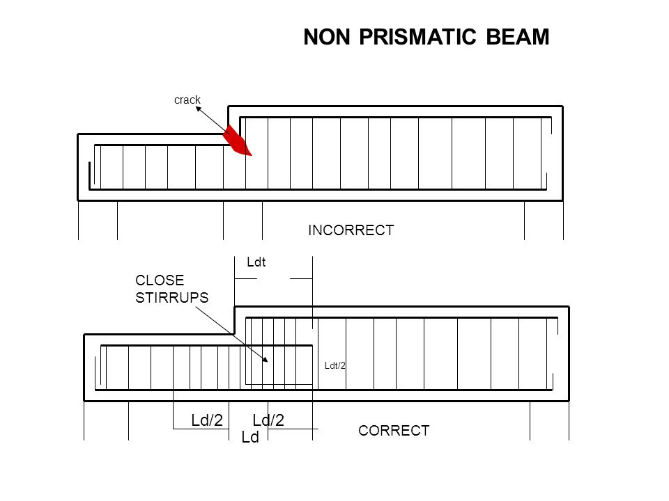 NON PRISMATIC BEAM Ld/2 Ld/2 Ld INCORRECT CLOSE STIRRUPS CORRECT Ldt
