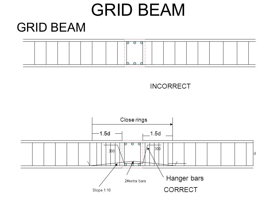 GRID BEAM GRID BEAM INCORRECT Hanger bars CORRECT Close rings 1.5d