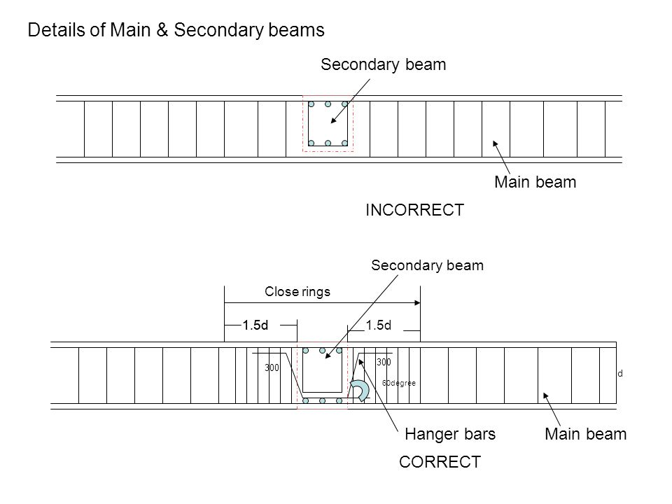 Details of Main & Secondary beams