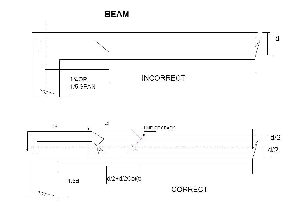 BEAM d INCORRECT d/2 d/2 CORRECT 1/4OR 1/5 SPAN d/2+d/2Cot(t) 1.5d Ld