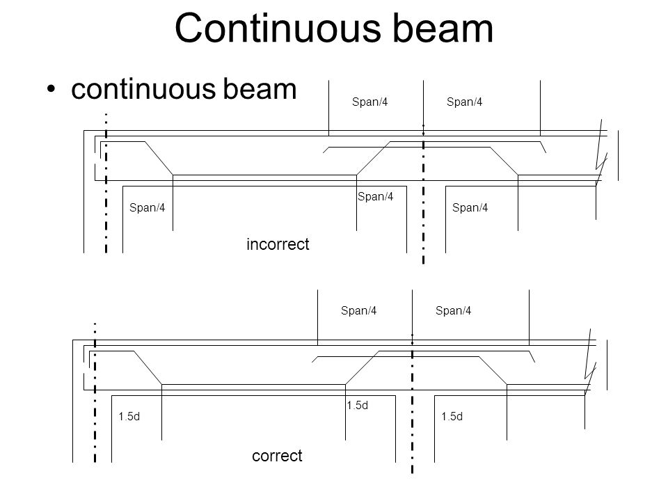 Continuous beam continuous beam incorrect correct Span/4 Span/4 Span/4