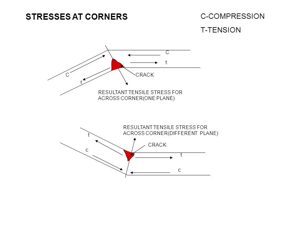 STRESSES AT CORNERS C-COMPRESSION T-TENSION C t C CRACK t