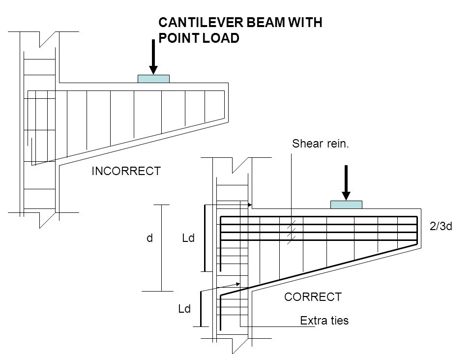 CANTILEVER BEAM WITH POINT LOAD