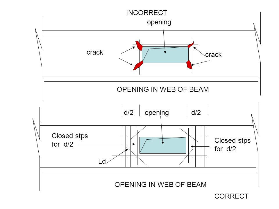 INCORRECT opening. crack. crack. OPENING IN WEB OF BEAM. d/2. opening. d/2. Closed stps for d/2.
