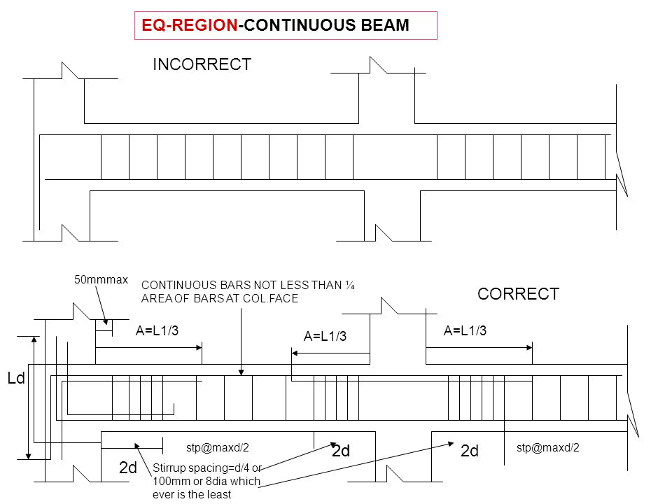 EQ-REGION-CONTINUOUS BEAM