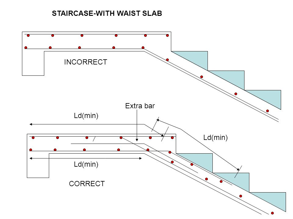 STAIRCASE-WITH WAIST SLAB