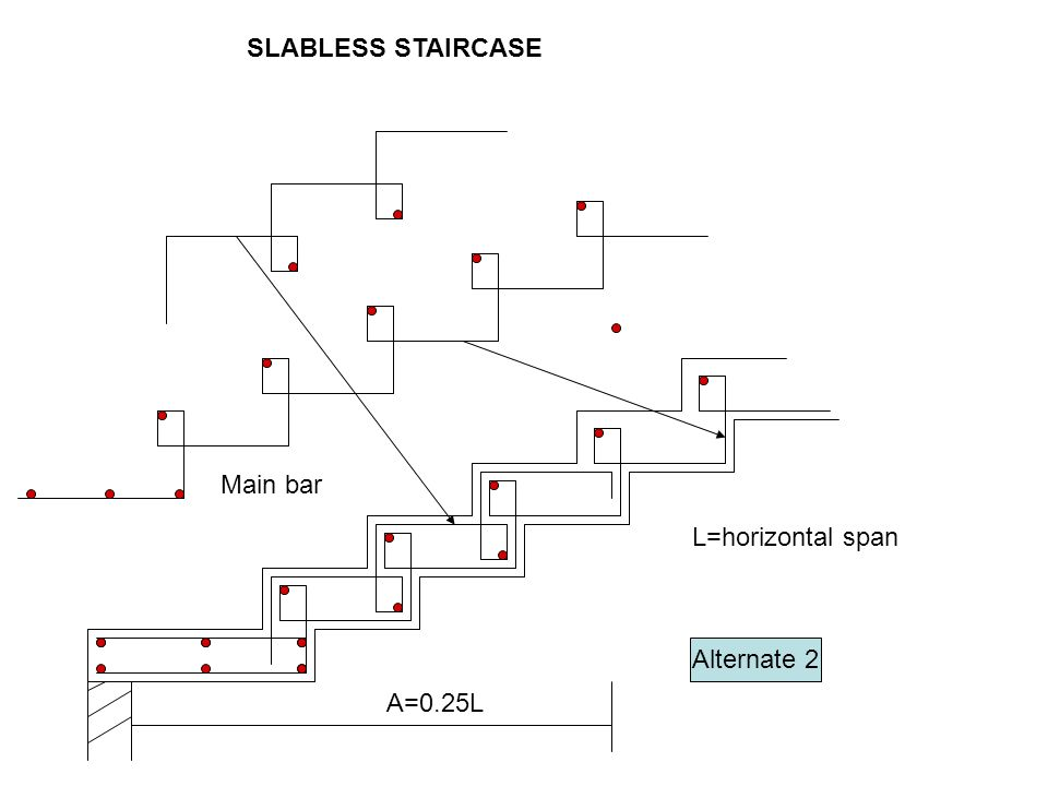 SLABLESS STAIRCASE Main bar L=horizontal span Alternate 2 A=0.25L