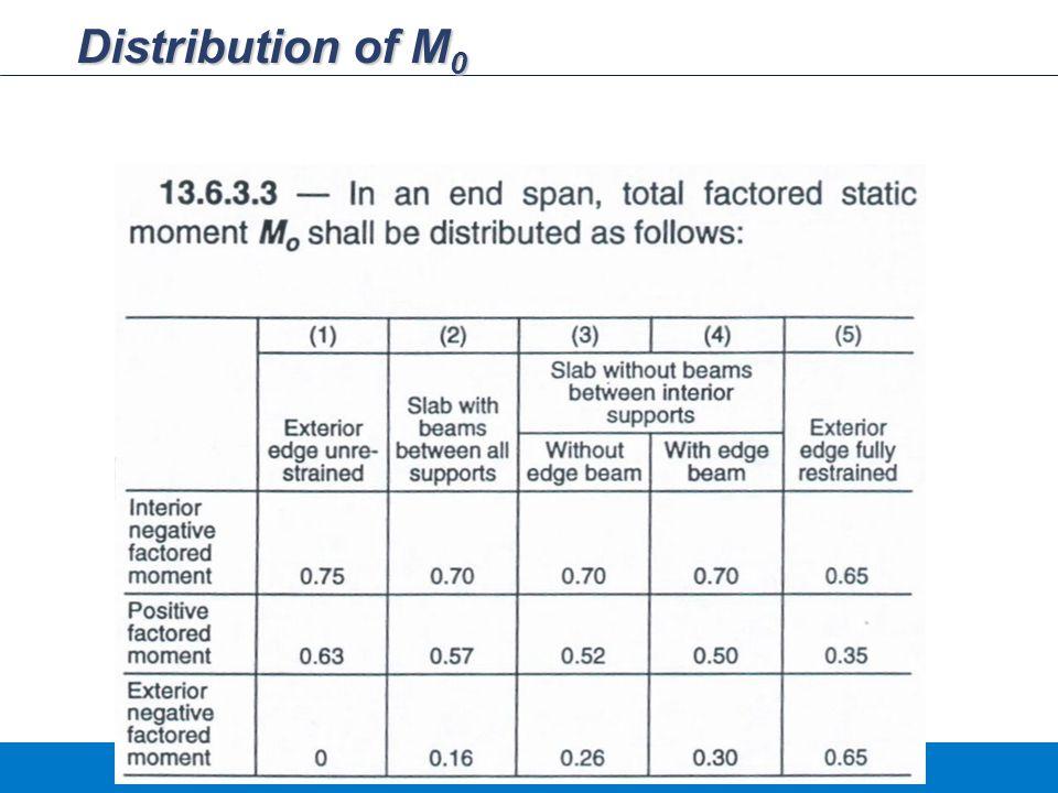 Distribution of M0