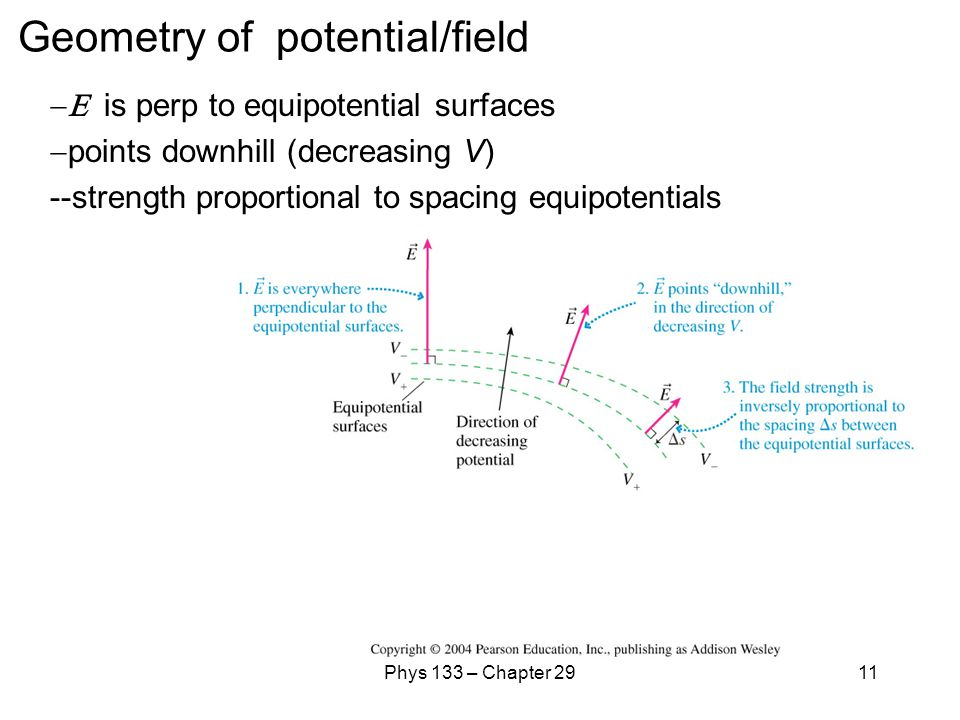 Geometry of potential/field