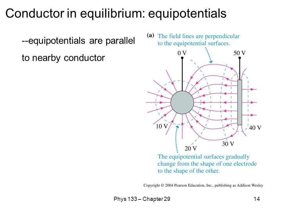 Conductor in equilibrium: equipotentials