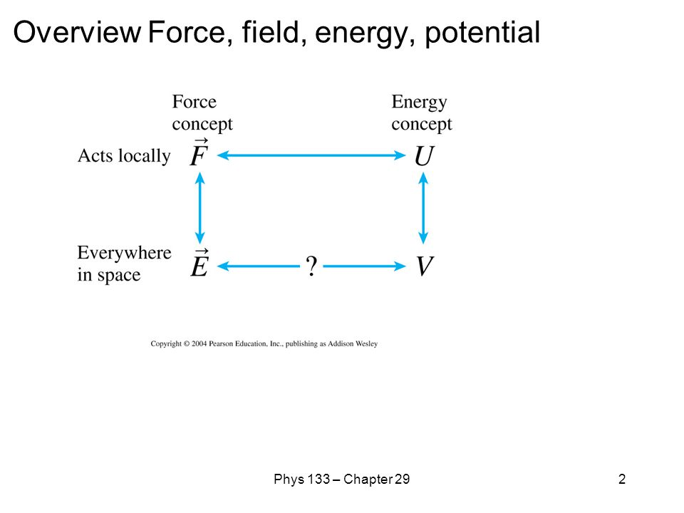 Overview Force, field, energy, potential