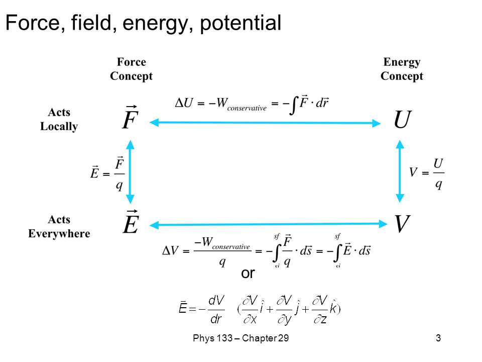 Force, field, energy, potential