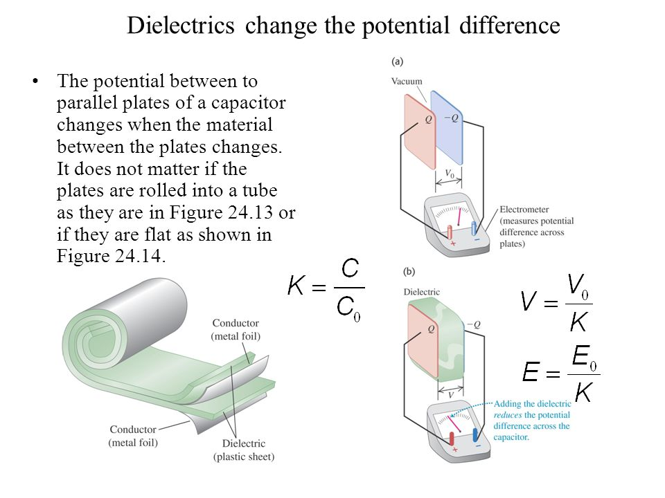 Dielectrics change the potential difference