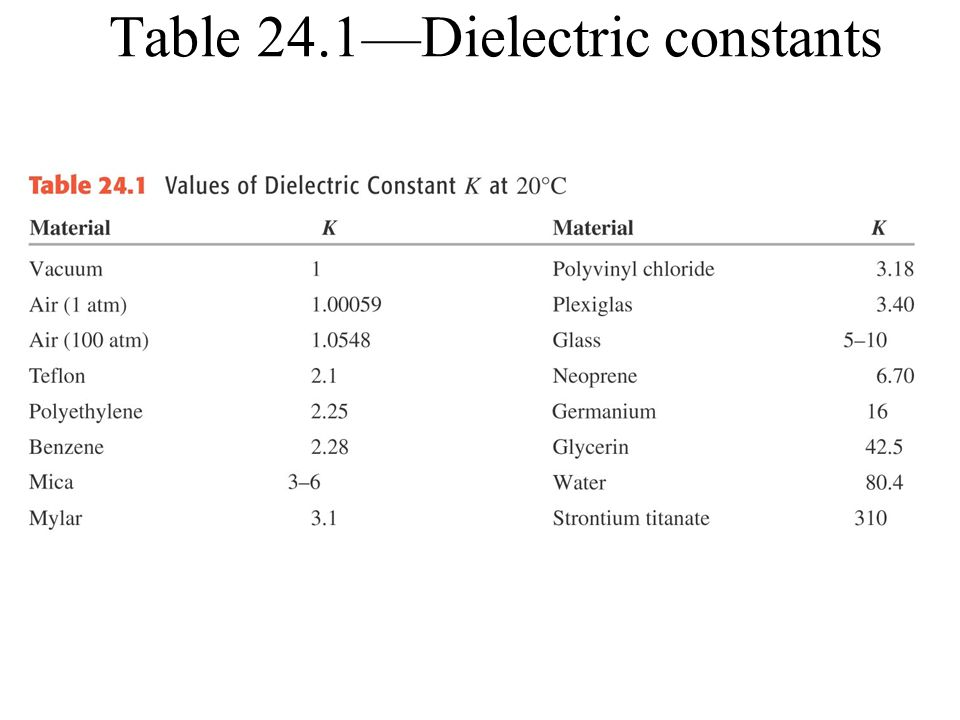 Table 24.1—Dielectric constants