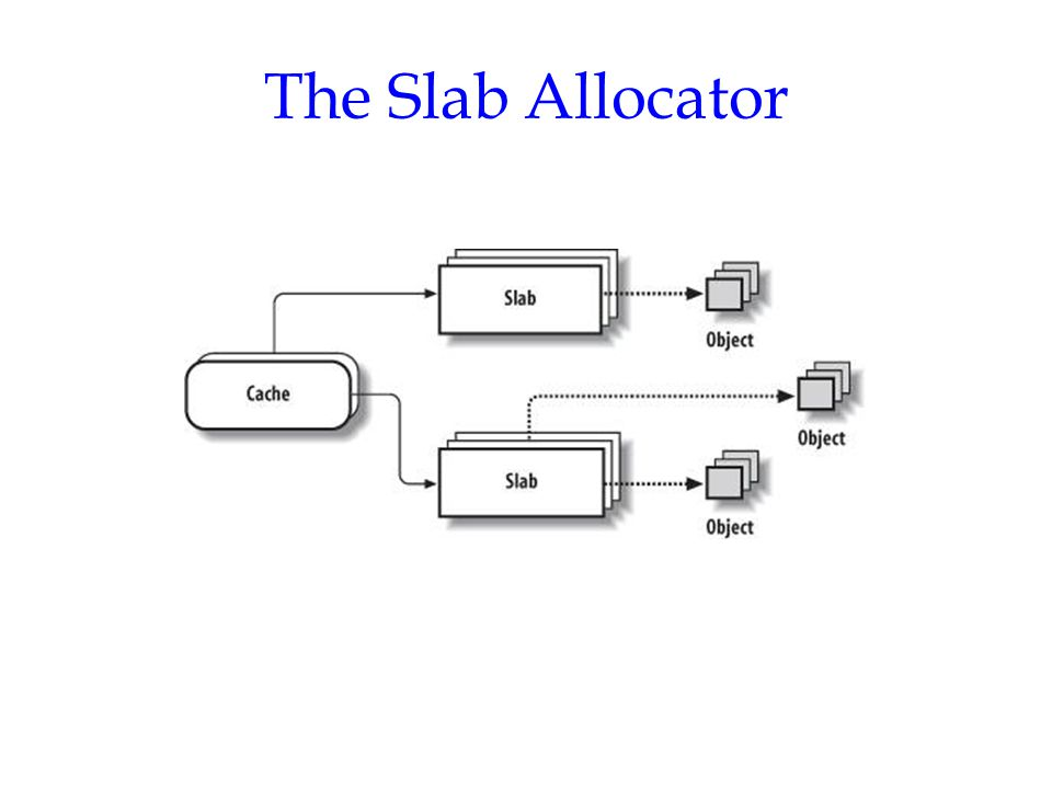 The Slab Allocator