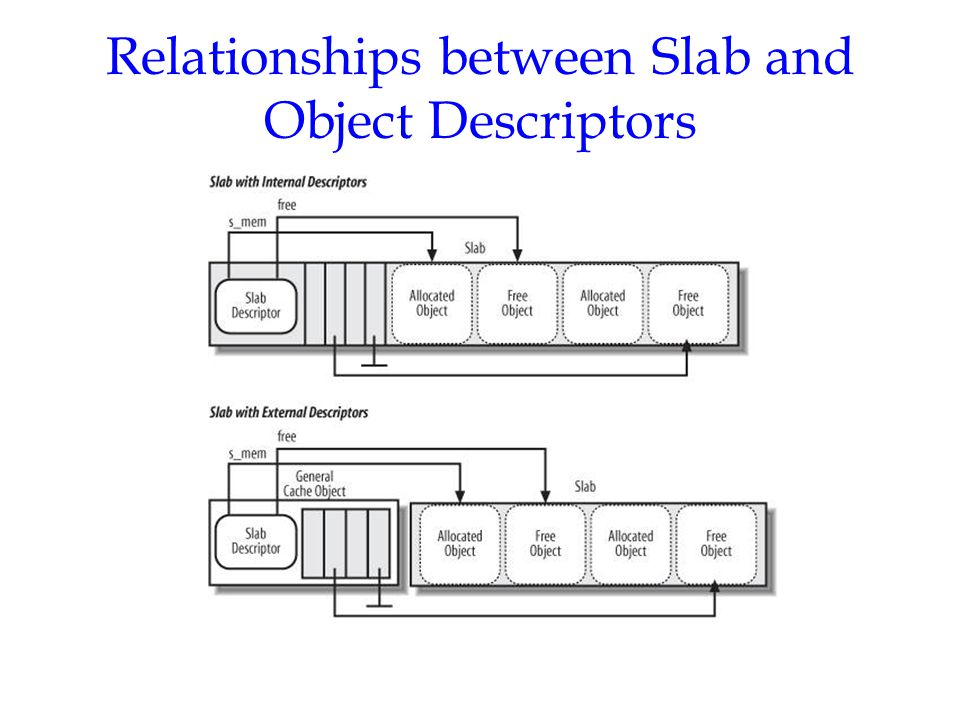 Relationships between Slab and Object Descriptors