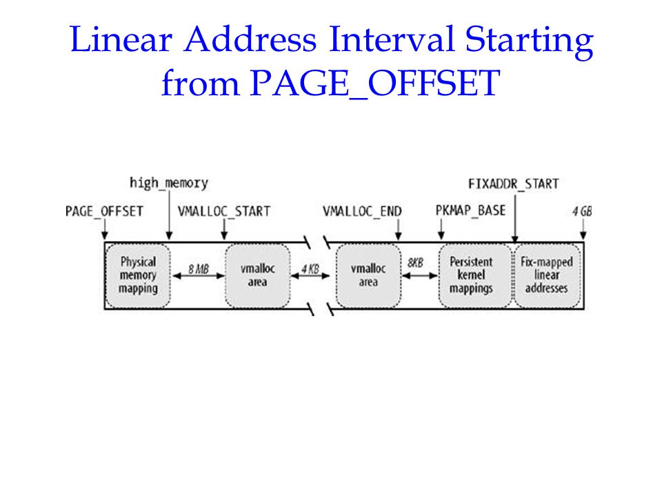 Linear Address Interval Starting from PAGE_OFFSET