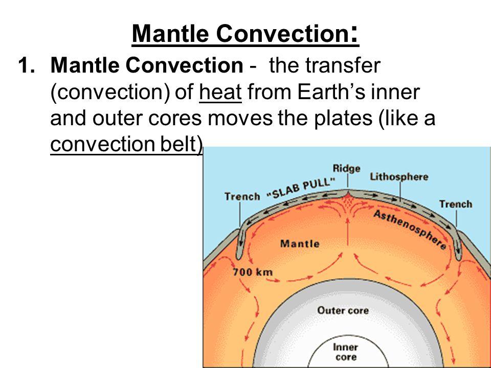 Mantle Convection: