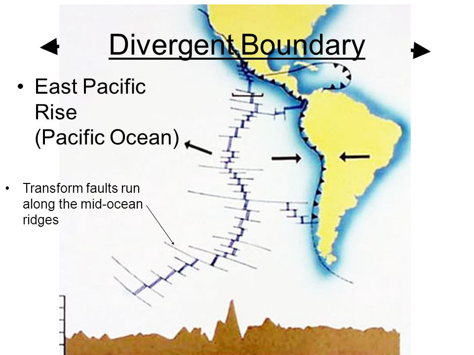 Divergent Boundary East Pacific Rise (Pacific Ocean)