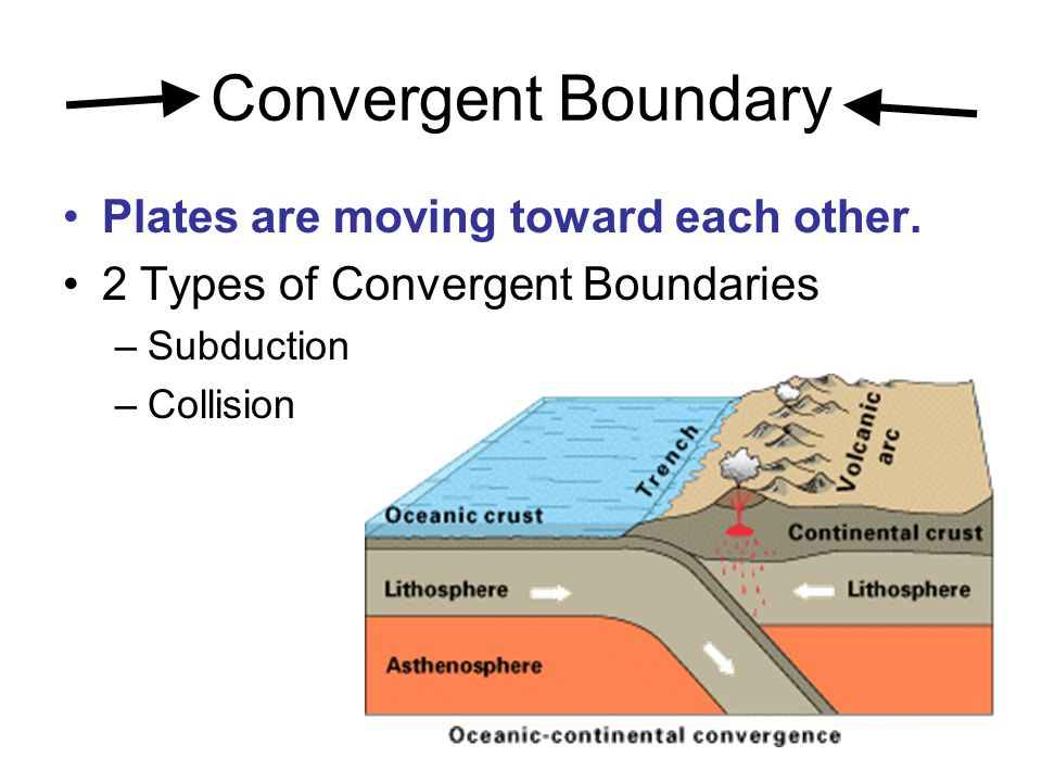 Convergent Boundary Plates are moving toward each other.