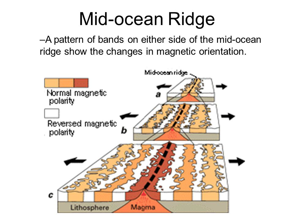 Mid-ocean Ridge A pattern of bands on either side of the mid-ocean ridge show the changes in magnetic orientation.