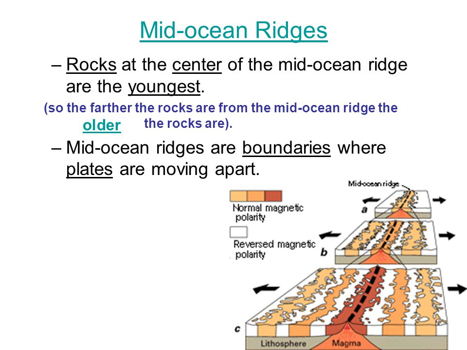 Mid-ocean Ridges Rocks at the center of the mid-ocean ridge are the youngest. Mid-ocean ridges are boundaries where plates are moving apart.