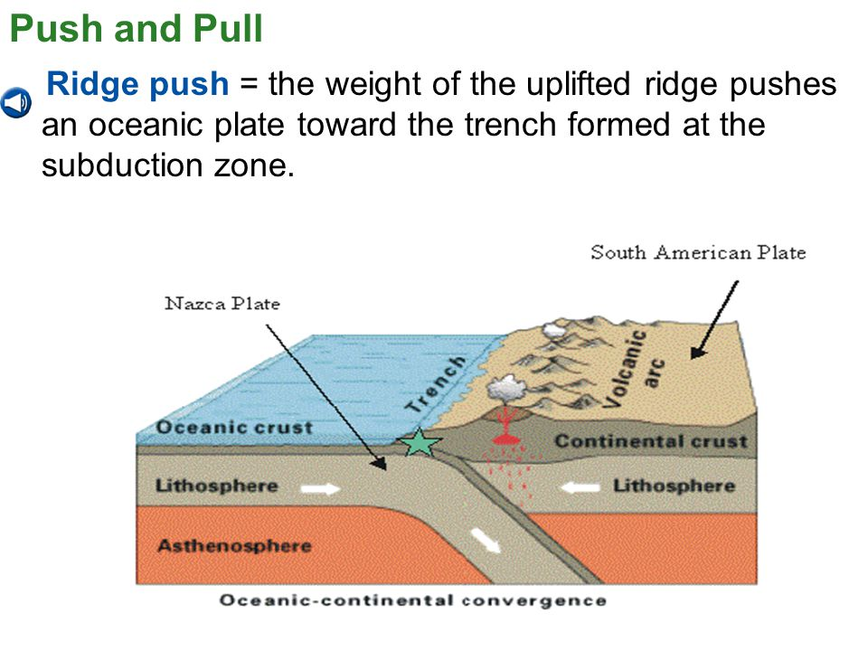 Push and Pull Ridge push = the weight of the uplifted ridge pushes an oceanic plate toward the trench formed at the subduction zone.
