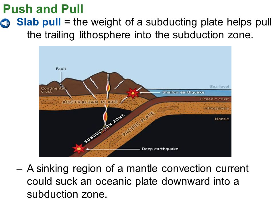 Push and Pull Slab pull = the weight of a subducting plate helps pull the trailing lithosphere into the subduction zone.