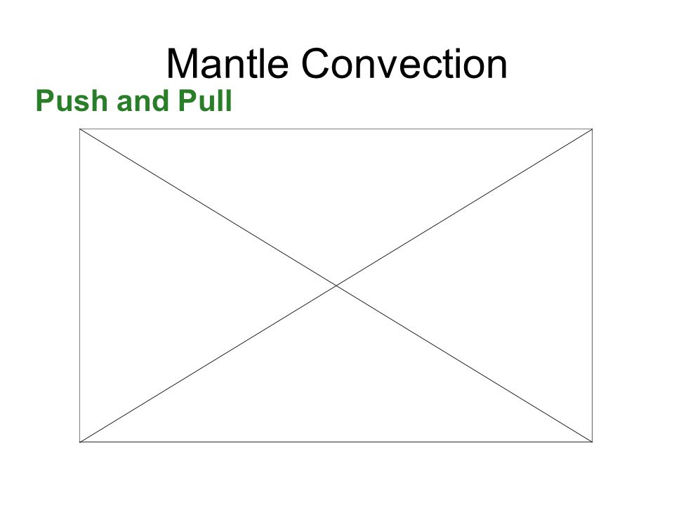 Mantle Convection Push and Pull