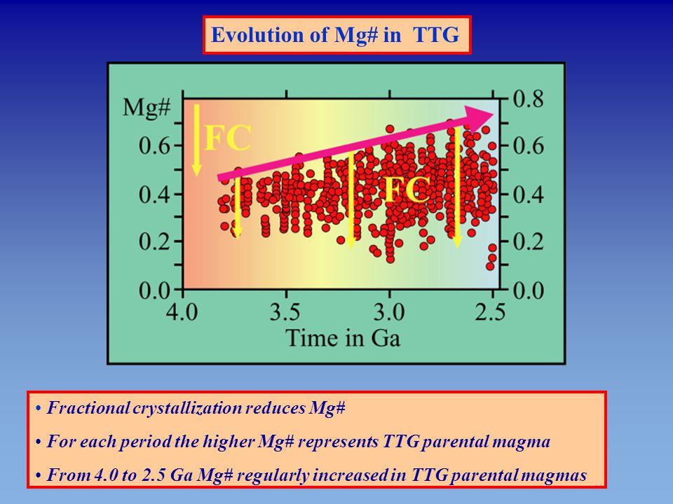 Evolution of Mg# in TTG Fractional crystallization reduces Mg#