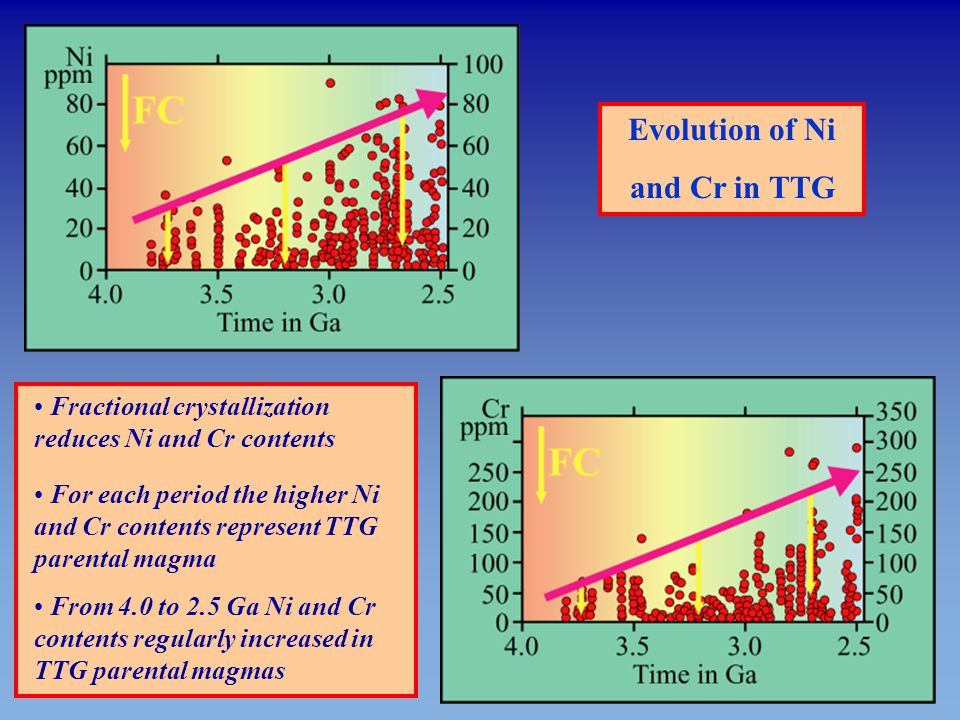 Evolution of Ni and Cr in TTG