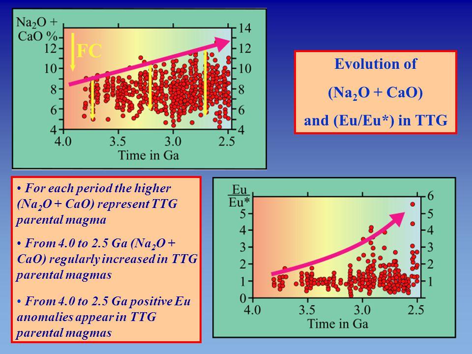 Evolution of (Na2O + CaO) and (Eu/Eu*) in TTG