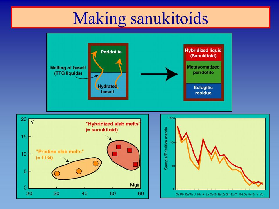 Making sanukitoids