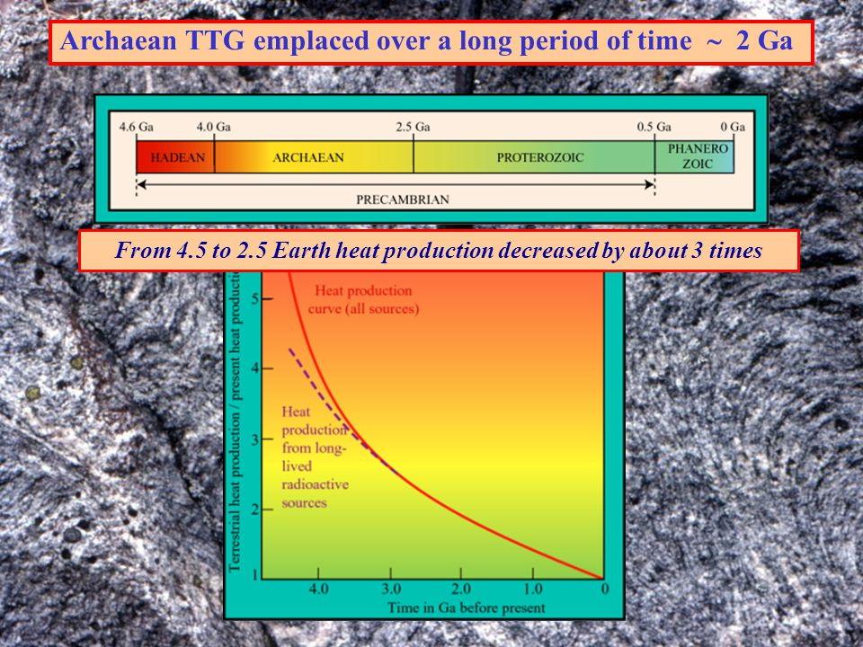 From 4.5 to 2.5 Earth heat production decreased by about 3 times