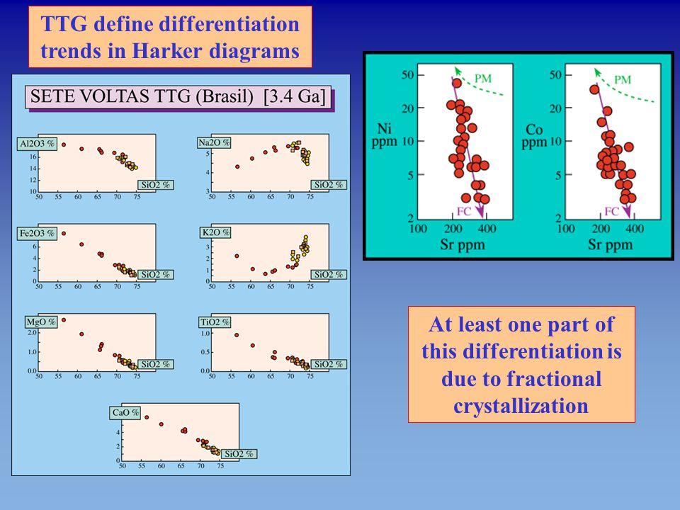 TTG define differentiation trends in Harker diagrams