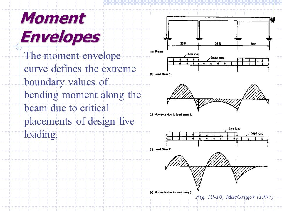 Moment Envelopes
