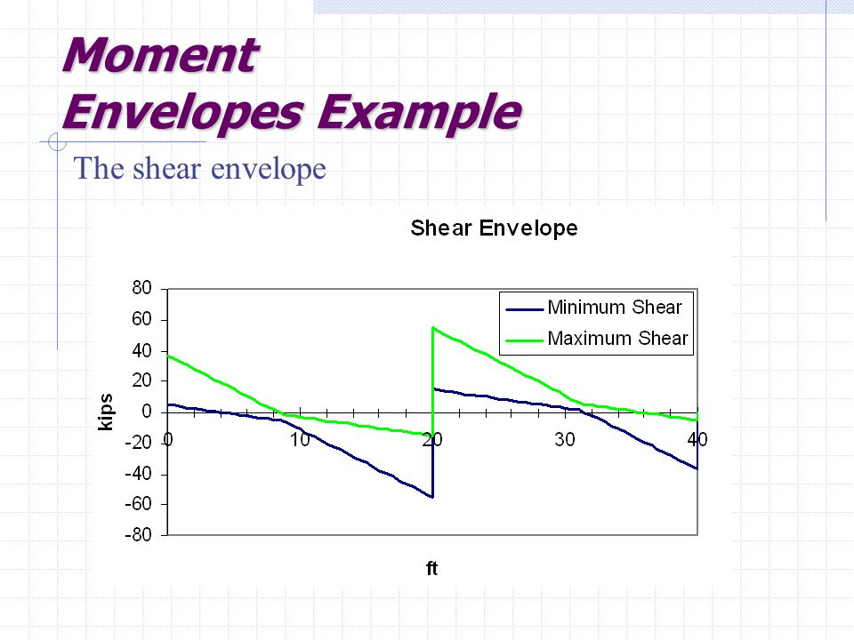 Moment Envelopes Example