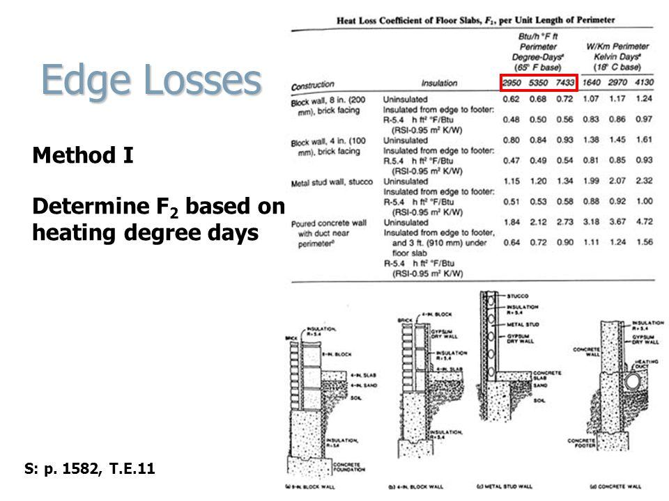 Edge Losses Method I Determine F2 based on heating degree days