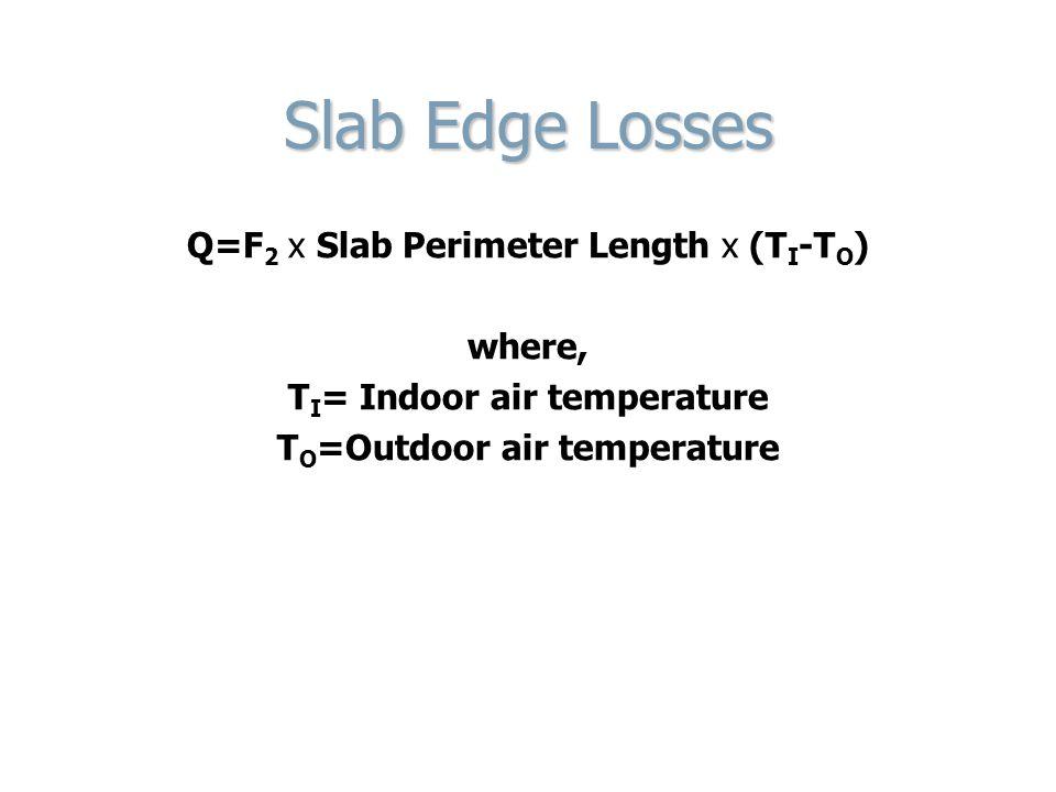 TI= Indoor air temperature TO=Outdoor air temperature
