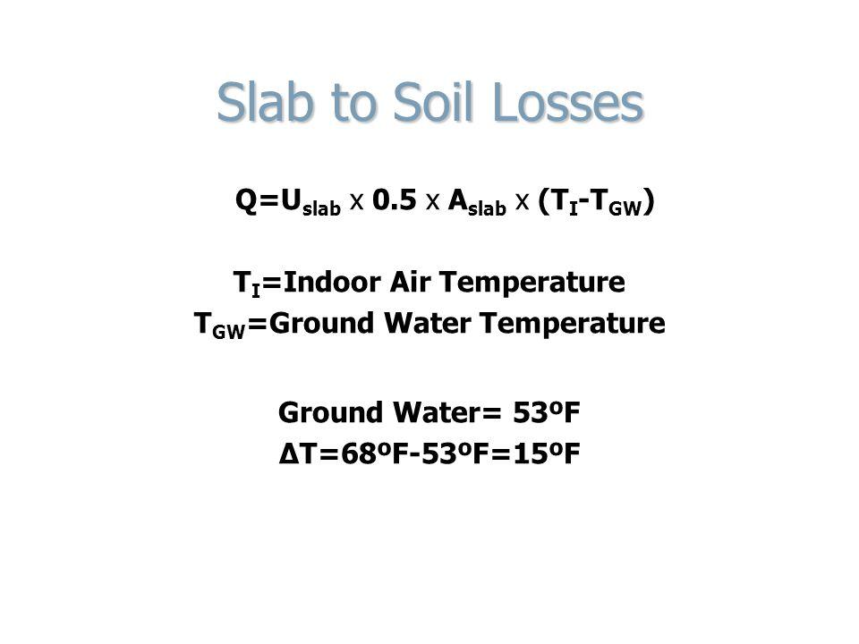 TI=Indoor Air Temperature TGW=Ground Water Temperature