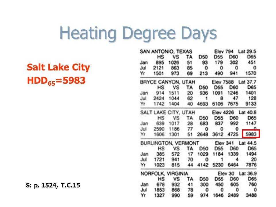 Heating Degree Days Salt Lake City HDD65=5983 S: p. 1524, T.C.15