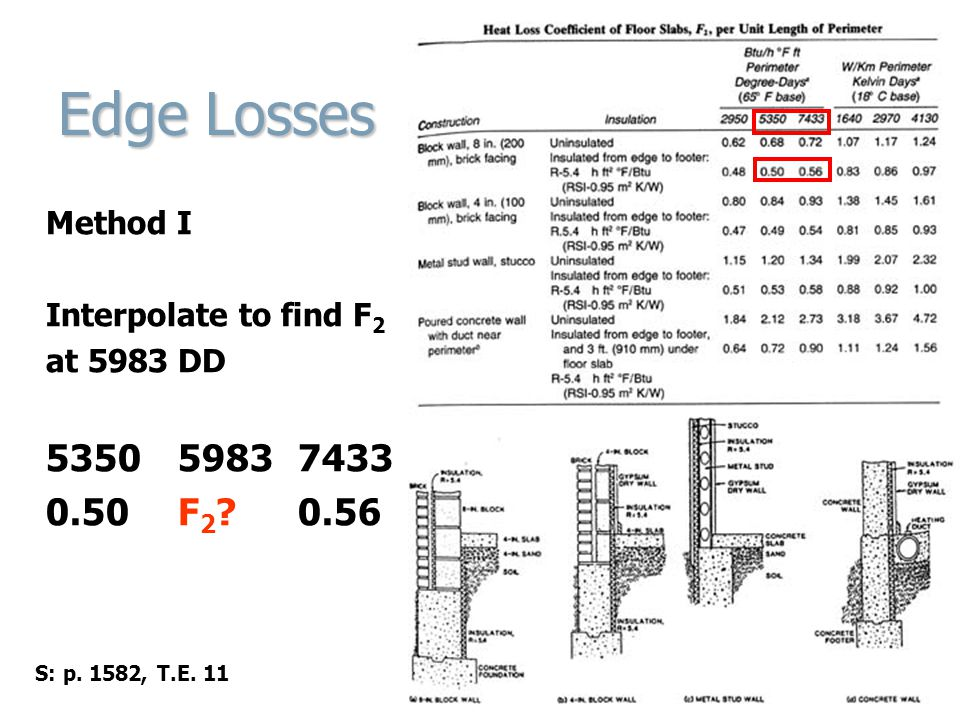 Edge Losses Method I. Interpolate to find F2. at 5983 DD.