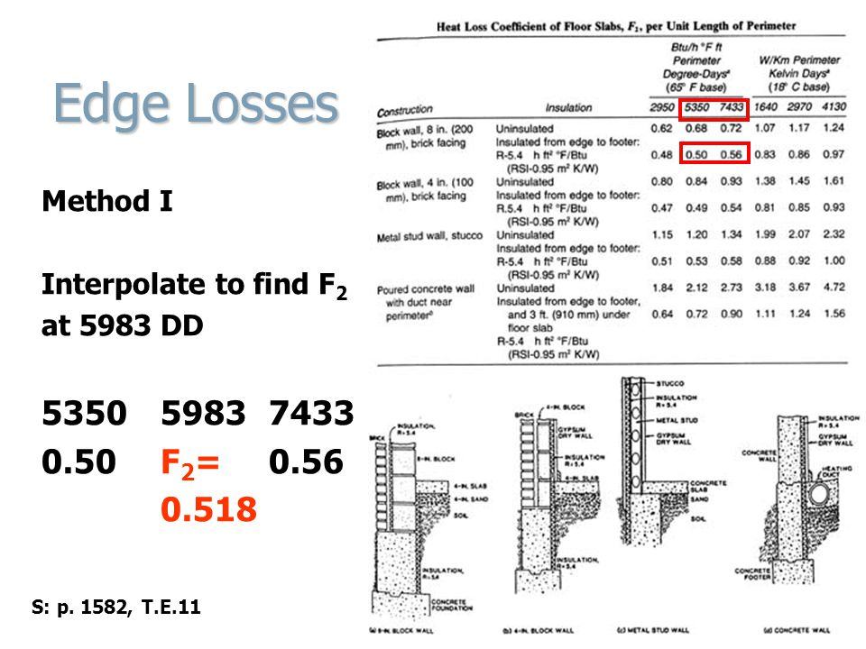 Edge Losses Method I. Interpolate to find F2. at 5983 DD. 5350 5983 7433. 0.50 F2= 0.56. 0.518.